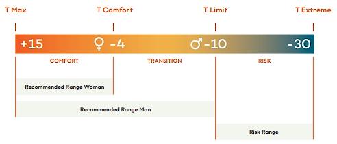 Sacs de couchage : Norme de températures.